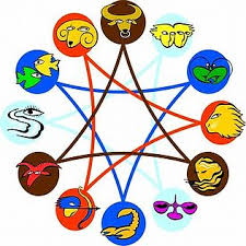 Friendship Compatibility Birth Chart Identifying Friends And Their Nature Through Horoscope