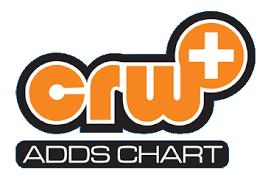 Crw Adds Chart