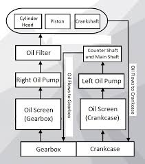 zongshen rx3 oil lubrication system maintenance riders forums the nc250 engine employs two oil pumps for lubrication oil flows throughout the engine as shown in the diagrams below
