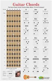 Basic Bass Chords 5 String Bass Fretboard Diagram Elegant How To Read Bass Guitar
