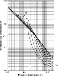 Standing Katz Chart Generalized Chart An Overview Sciencedirect Topics