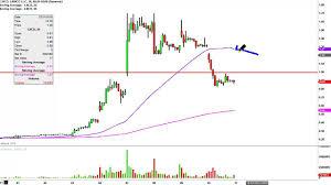 Linn Co Llc Lnco Stock Chart Technical Analysis For 03 10 16