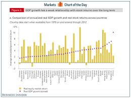 Correlation Between Equity Returns Gdp Growth Business