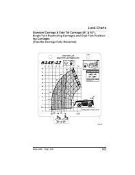 Load Charts Lull 644e 42 Operation Manual User Manual