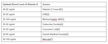 Vitamin D Dosage Chart How Much Vitamin D Should You Take Huffpost Life