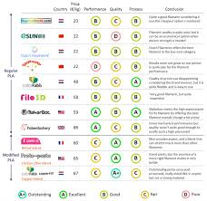 Filament Comparison Chart Which Pla Is The Best Ask 3d Matter 3d Printing Industry