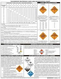 Hazmat Chart Sst Safety Courses Hazmat C