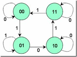 state diagram of d flip flop state image wiring state diagram sequential circuit the wiring diagram on state diagram of d flip flop