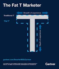 Gartner Org Chart How To Build Your Marketing Organization Smarter With Gartner