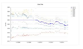Ssrs Line Chart Example Reporting Services Ssrs Line Chart Null Value Horizontal