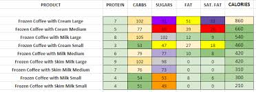 Dunkin Donuts Nutritional Value Chart Dunkin Donuts Nutrition Information And Calories Full Menu