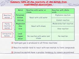80 Periodic Table Reactivity Chart Reactivity Table