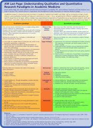 Study Design In Medical Research Ppt Research Paper Qualitative Proposal Example Sample Apa Study