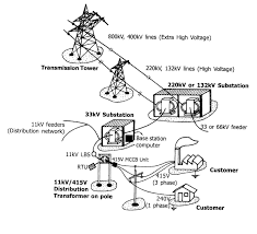 power distribution Standard Power Transformer Connection Diagram Standard Power Transformer Connection Diagram #82 Single Phase Transformer Wiring Connections