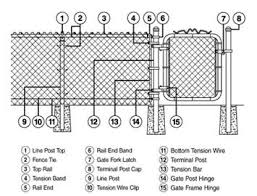 chain link fence terminal post. Simple Post How Do I Install The Fittings For A Chain Link Fence Throughout Fence Terminal Post