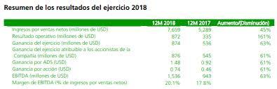 Tenaris aumenta 46% sus ventas netas en 2018 | Opportimes