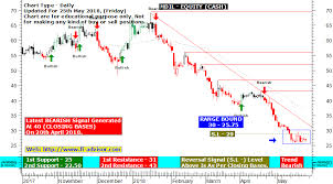 Hdil Share Price Forecast Technical Chart With Support And