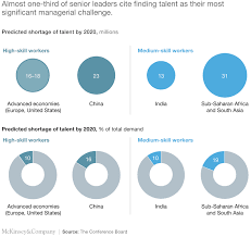 Attracting and retaining the right talent | McKinsey