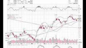 Reading Stock Charts Basic Stock Chart Reading Lessons 1 Youtube Stock