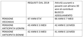 Stop Alladeguamento Della Speranza Di Vita Previsto Dal 2019 Per