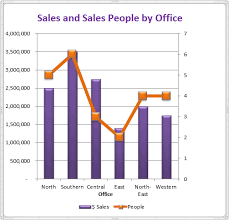 Google Combo Chart Second Y Axis Tips Tricks For Better Looking Charts In Excel