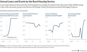 Usda Rural Development Organizational Chart Usda Home Loans Rural Development Loan Property Mortgage