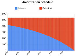mortgage amortization comparison calculator how to compare rates for mortgage refinancing engineer your finances