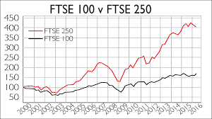 Ftse 100 Google Chart Ftse 100 Or Ftse 250 Which Is The Best Gauge Of The Uks