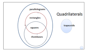 Parallelogram Venn Diagram Quadrilateral Shapes Four Sided Polygons