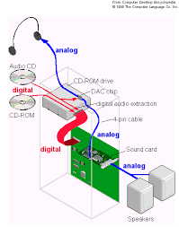 audio sound output connector on cd rom drive super user pc diagram