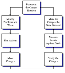 Process Flow Diagrams Bpi Consulting