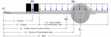 trailer axle position trailer
