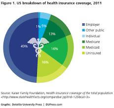us breakdown of health insurance coverage 2016