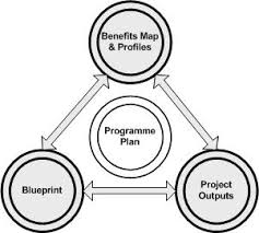 BluePrint_Image_01 definition plan guidance london councils on project monitoring plan template