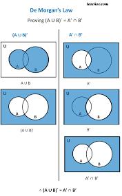 Venn Diagram A U B A Union B Compliment Venn Diagram Great Installation Of Wiring