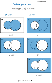 A Union B Complement Venn Diagram De Morgans Law Proof With Examples Set Theory Teachoo