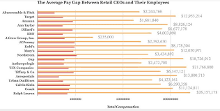 the pay gap between retail ceos and employees will astound you