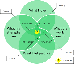 A Venn Diagram Tracks Which Of The Following Purpose Venn Diagram Human Business