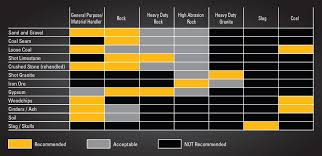 Cat All Day Optimize Wheel Loader Performance And