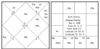 Diana Astrology Chart Diana Penty Birth Chart Diana Penty Kundli Horoscope By