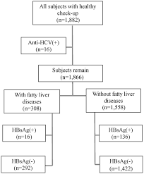 Hep B Diagnosis Chart Hepatitis B Virus Infection Is Not Associated With Fatty
