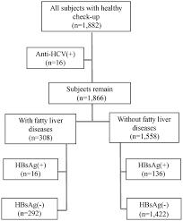 Hepatitis B Chart Hepatitis B Virus Infection Is Not Associated With Fatty