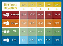 Led Lumens Vs Watts Chart Lamp Says Max 10w Bulb Can I Use A 60w Led Bulb