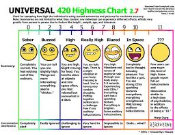 Edible Dosage Chart Rocky Mountain High Metafilter