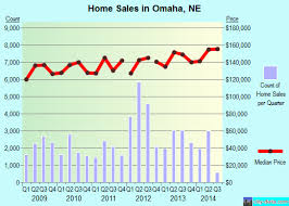 omaha, nebraska (ne) profile population, maps, real estate Map Of Omaha Zip Codes omaha,ne real estate house value index trend city of omaha map with zip codes