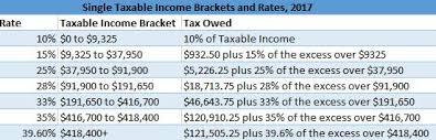 single filer taxable ine brackets 2017