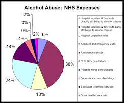 Alcohol Abuse Chart Is Alcohol Abuse Costing The Nhs 2 7 Billion A Year Full