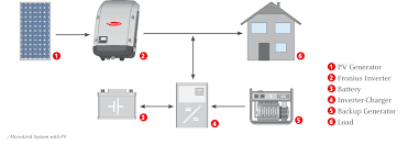 fronius inverter wiring diagram fronius image off grid systems fronius and victron team up pv europe solar on fronius inverter wiring diagram