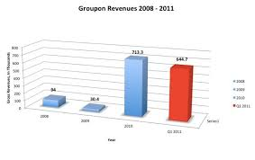 Groupons Ipo Filing Reveals Incredible Growth And 2 6