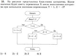 Контрольная работа по теме Алгоритмизация класс  hello html m27d64c5 png